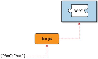 mongos