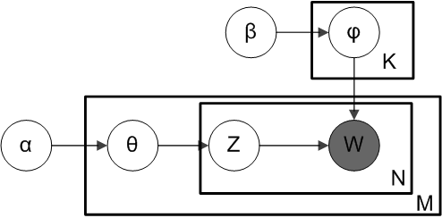 lda-graphical-representation
